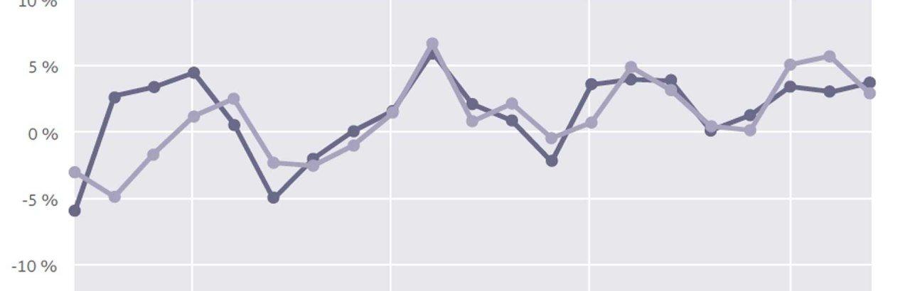 Entwicklung statistische Zahlen © TVABS